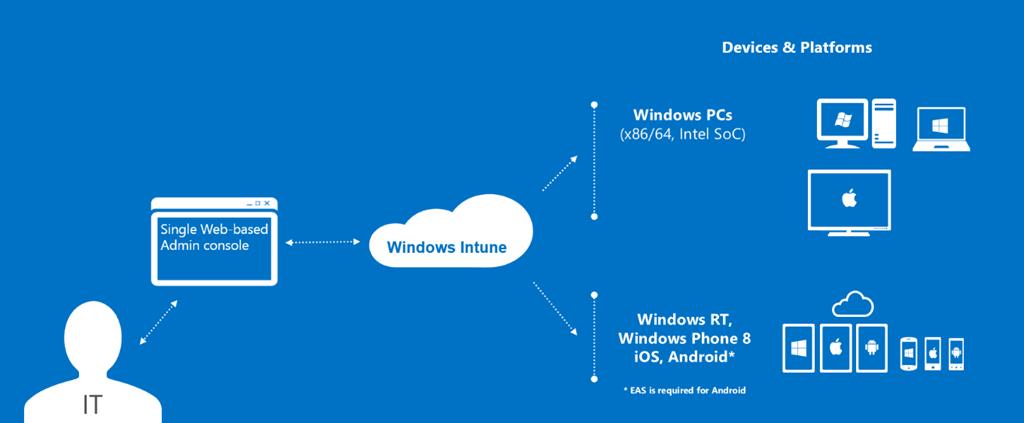 microsoft-windows-intune